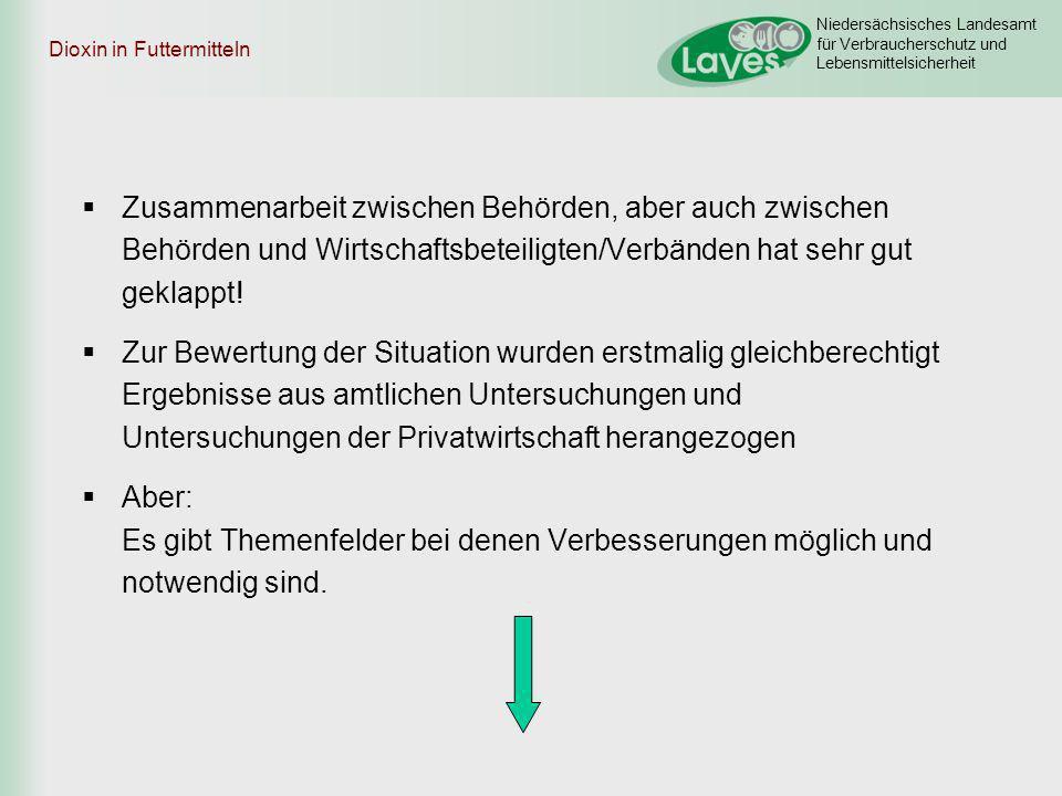 Niedersächsisches Landesamt für Verbraucherschutz und Lebensmittelsicherheit Dioxin in Futtermitteln Zusammenarbeit zwischen Behörden, aber auch zwisc