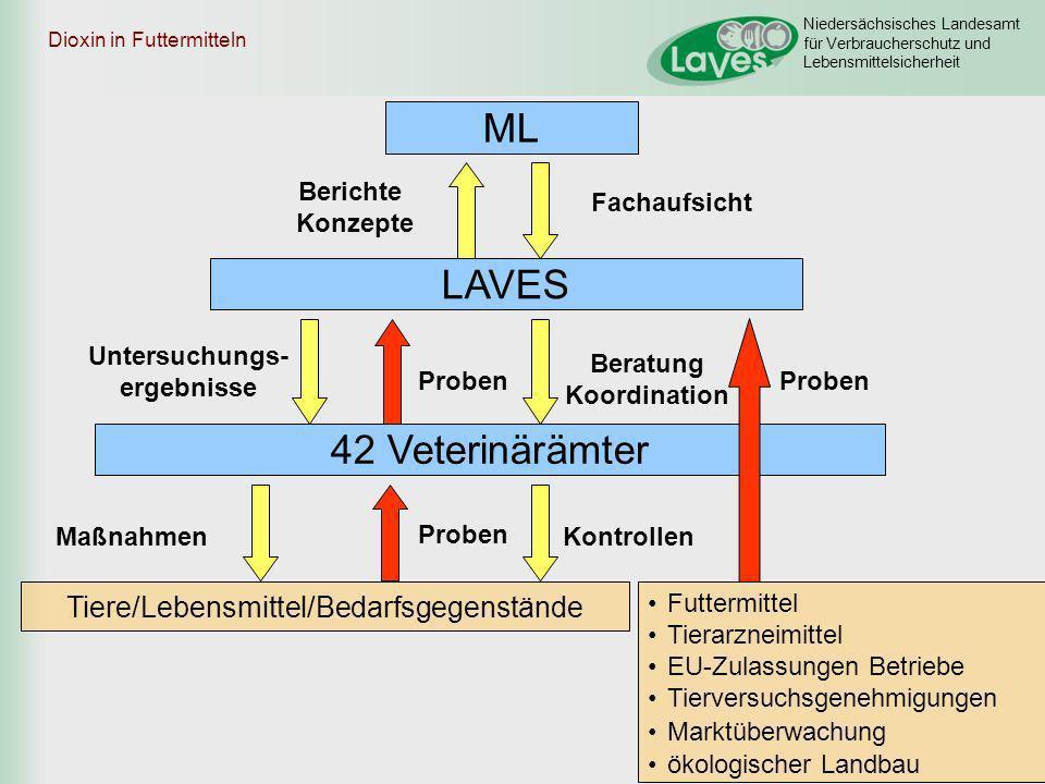 Niedersächsisches Landesamt für Verbraucherschutz und Lebensmittelsicherheit Dioxin in Futtermitteln 42 Veterinärämter LAVES ML Berichte Konzepte Unte