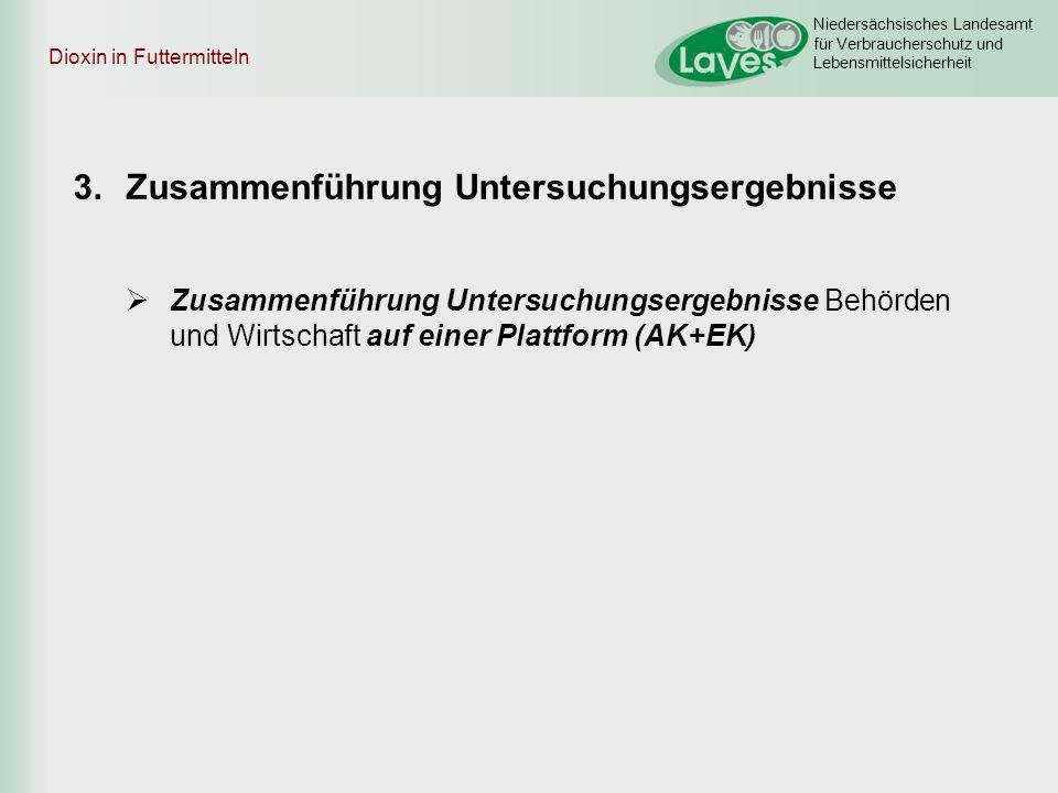 Niedersächsisches Landesamt für Verbraucherschutz und Lebensmittelsicherheit Dioxin in Futtermitteln 3.Zusammenführung Untersuchungsergebnisse Zusamme
