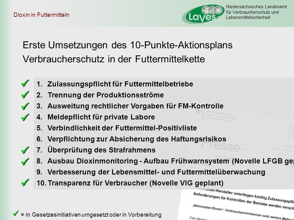 Niedersächsisches Landesamt für Verbraucherschutz und Lebensmittelsicherheit Dioxin in Futtermitteln Erste Umsetzungen des 10-Punkte-Aktionsplans Verb
