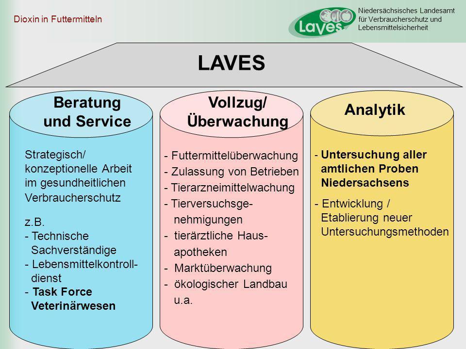 Niedersächsisches Landesamt für Verbraucherschutz und Lebensmittelsicherheit Dioxin in Futtermitteln LAVES Beratung und Service Vollzug/ Überwachung A
