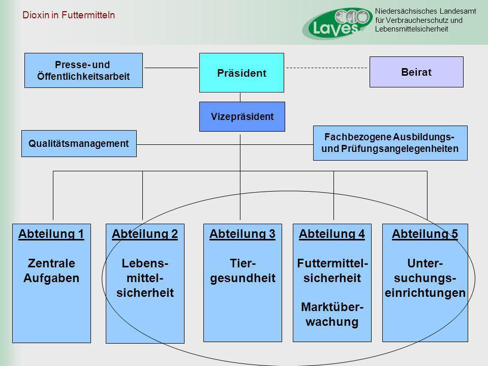 Niedersächsisches Landesamt für Verbraucherschutz und Lebensmittelsicherheit Nordrhein- Wesfalen (2) Niedersachsen (20) Harles & Jentsch/ Uetersen (Lübbe/Bösel) Futterfette Mischfuttermittel Hamburg (1) Sachsen-Anhalt (2) Mischfuttermittel mit 2-10% Anteil an belastetem Futterfett an: 4.760 landwirtschaftliche Betriebe in fünf Bundesländer (Geflügelmast, Legehennen, Schweinemast, Rindermast, Milchvieh, Kaninchenmast) Dioxin in Futtermitteln