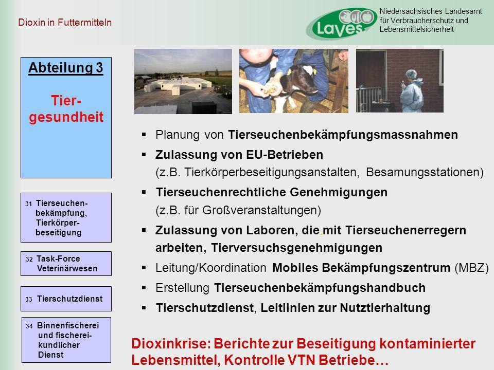 Niedersächsisches Landesamt für Verbraucherschutz und Lebensmittelsicherheit Dioxin in Futtermitteln Niedersachsen: 20 Mischfuttermittelhersteller und konsekutiv 6.1.11: 4470 landwirtschaftliche Betriebe / Mastbetriebe gesperrt 25.3.22: Sperrung 16 Betriebe