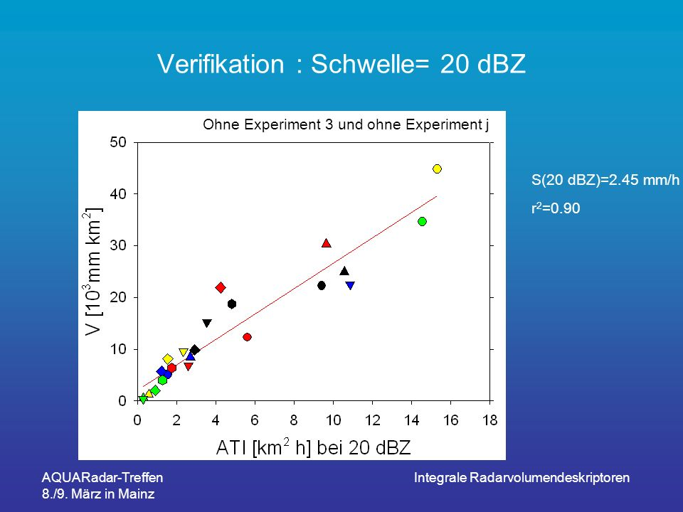AQUARadar-Treffen 8./9. März in Mainz Integrale Radarvolumendeskriptoren Verifikation : Schwelle= 20 dBZ Ohne Experiment 3 und ohne Experiment j S(20