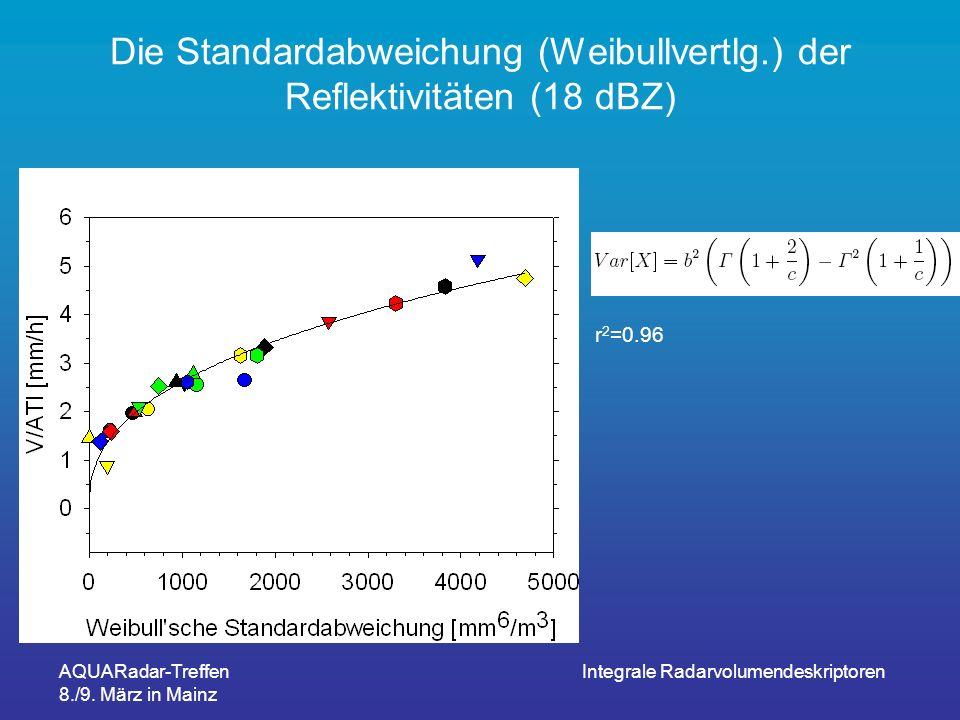 AQUARadar-Treffen 8./9. März in Mainz Integrale Radarvolumendeskriptoren Die Standardabweichung (Weibullvertlg.) der Reflektivitäten (18 dBZ) r 2 =0.9