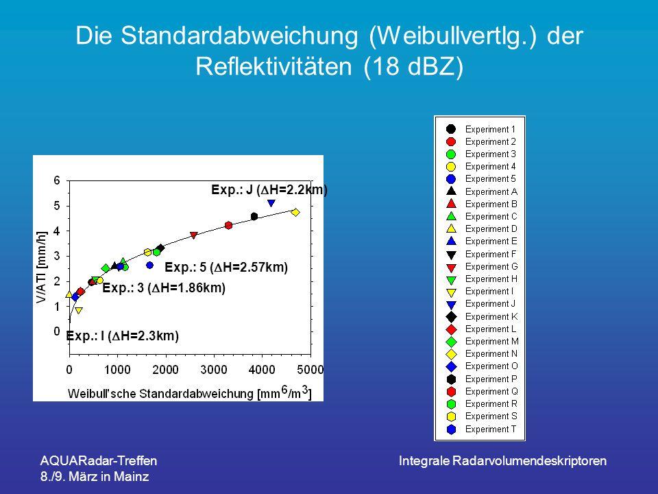 AQUARadar-Treffen 8./9. März in Mainz Integrale Radarvolumendeskriptoren Die Standardabweichung (Weibullvertlg.) der Reflektivitäten (18 dBZ) Exp.: J
