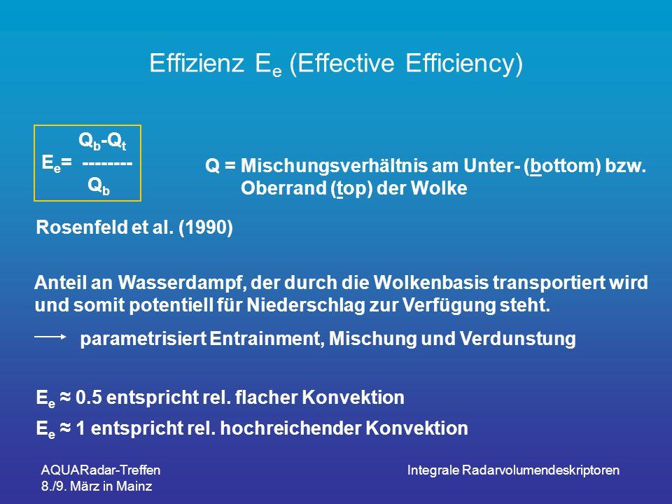 AQUARadar-Treffen 8./9. März in Mainz Integrale Radarvolumendeskriptoren Effizienz E e (Effective Efficiency) Q b -Q t E e = -------- Q b Q = Mischung
