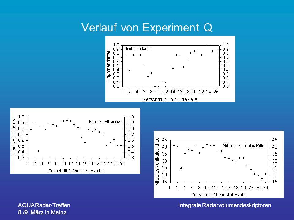 AQUARadar-Treffen 8./9. März in Mainz Integrale Radarvolumendeskriptoren Verlauf von Experiment Q