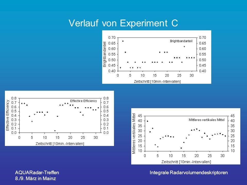 AQUARadar-Treffen 8./9. März in Mainz Integrale Radarvolumendeskriptoren Verlauf von Experiment C