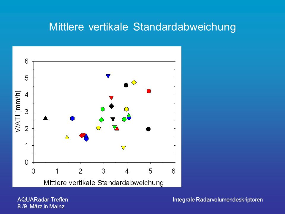 AQUARadar-Treffen 8./9. März in Mainz Integrale Radarvolumendeskriptoren Mittlere vertikale Standardabweichung
