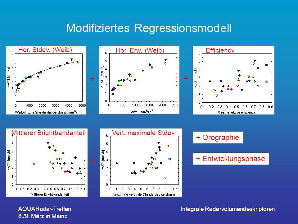 AQUARadar-Treffen 8./9. März in Mainz Integrale Radarvolumendeskriptoren Modifiziertes Regressionsmodell Hor. Stdev. (Weib) Hor. Erw. (Weib)Efficiency