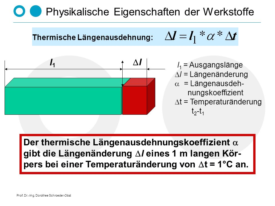 Prof. Dr.-Ing. Dorothee Schroeder-Obst Physikalische Eigenschaften der Werkstoffe Thermische Längenausdehnung: l1l1 l l 1 = Ausgangslänge l = Längenän
