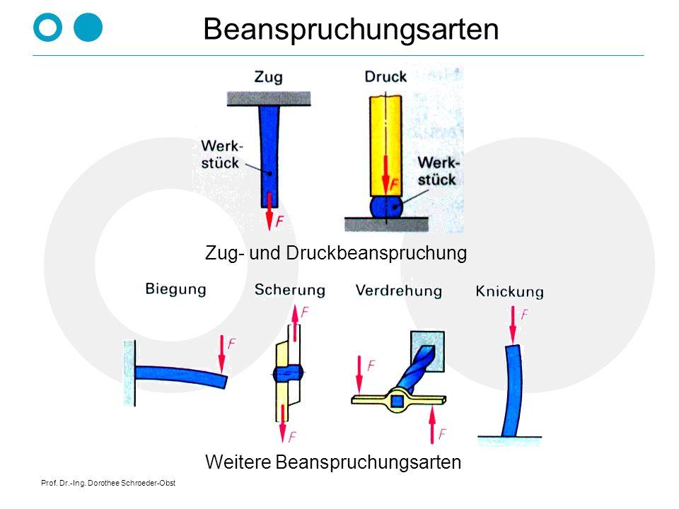 Prof. Dr.-Ing. Dorothee Schroeder-Obst Beanspruchungsarten Zug- und Druckbeanspruchung Weitere Beanspruchungsarten