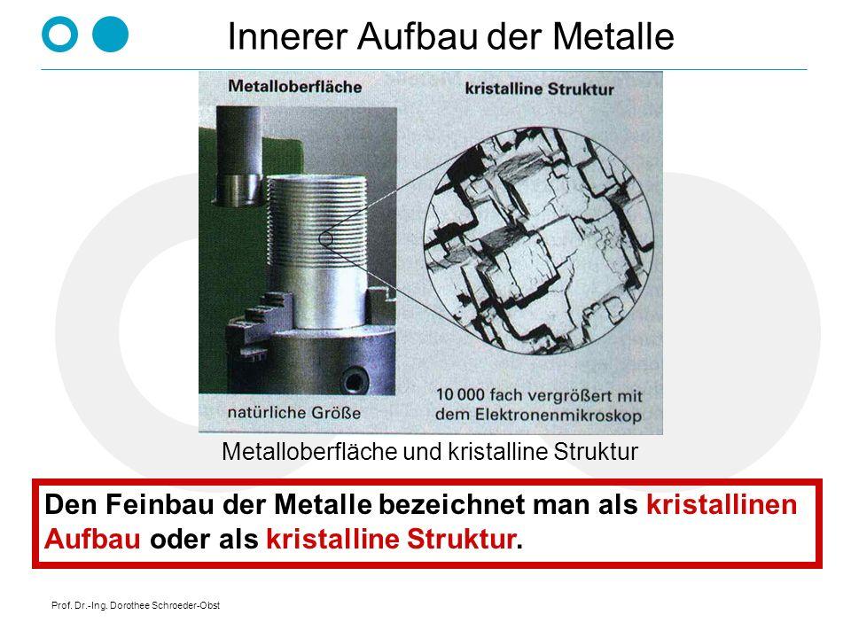 Prof. Dr.-Ing. Dorothee Schroeder-Obst Innerer Aufbau der Metalle Metalloberfläche und kristalline Struktur Den Feinbau der Metalle bezeichnet man als