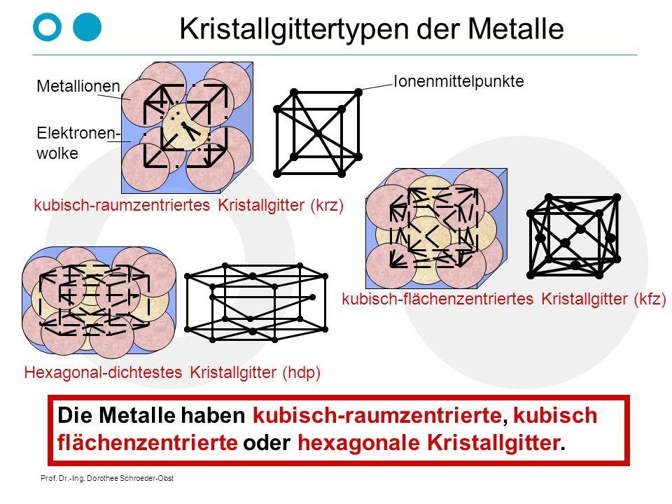 Prof. Dr.-Ing. Dorothee Schroeder-Obst Kristallgittertypen der Metalle kubisch-flächenzentriertes Kristallgitter (kfz) Hexagonal-dichtestes Kristallgi