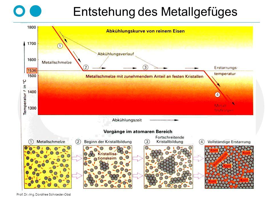 Prof. Dr.-Ing. Dorothee Schroeder-Obst Entstehung des Metallgefüges