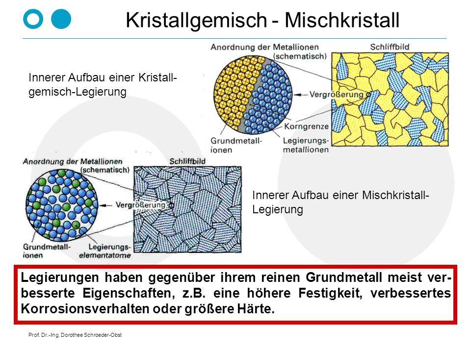 Prof. Dr.-Ing. Dorothee Schroeder-Obst Kristallgemisch - Mischkristall Innerer Aufbau einer Kristall- gemisch-Legierung Innerer Aufbau einer Mischkris