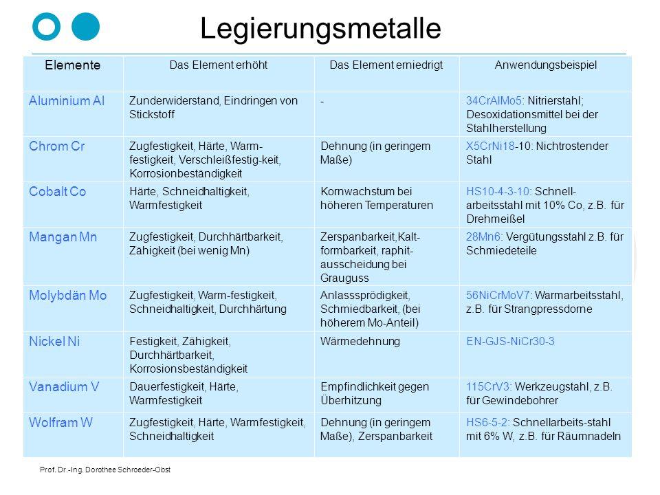 Prof. Dr.-Ing. Dorothee Schroeder-Obst Legierungsmetalle HS6-5-2: Schnellarbeits-stahl mit 6% W, z.B. für Räumnadeln Dehnung (in geringem Maße), Zersp