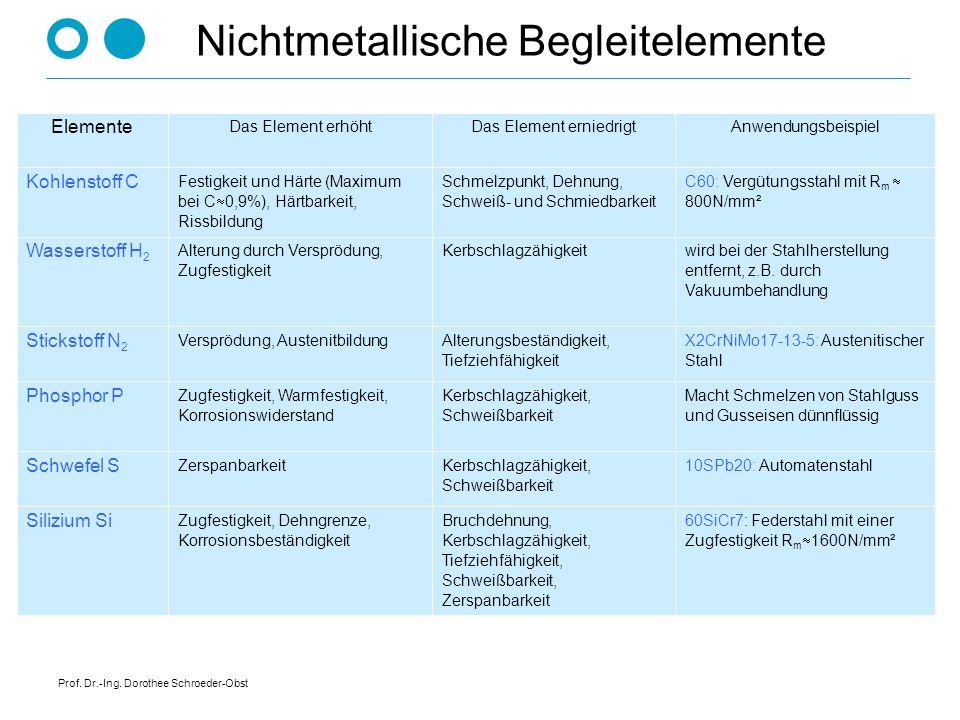 Prof. Dr.-Ing. Dorothee Schroeder-Obst Nichtmetallische Begleitelemente 60SiCr7: Federstahl mit einer Zugfestigkeit R m 1600N/mm² Bruchdehnung, Kerbsc