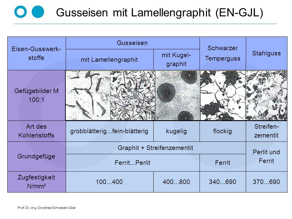 Prof. Dr.-Ing. Dorothee Schroeder-Obst kugelig FerritFerrit...Perlit 400...800 mit Kugel- graphit mit Lamellengraphit 370...690 Perlit und Ferrit Stre