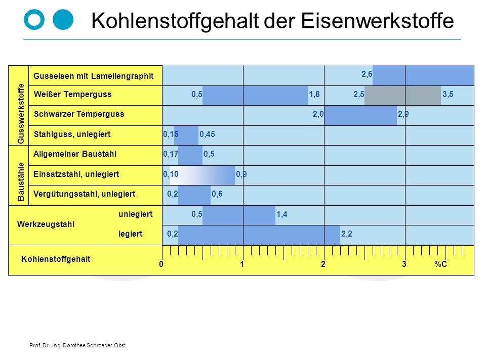 Prof. Dr.-Ing. Dorothee Schroeder-Obst Kohlenstoffgehalt der Eisenwerkstoffe Gusseisen mit Lamellengraphit Schwarzer Temperguss Stahlguss, unlegiert A