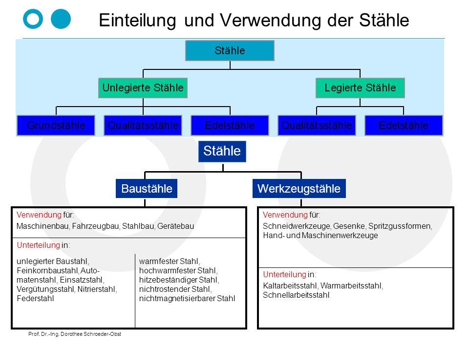 Prof. Dr.-Ing. Dorothee Schroeder-Obst Einteilung und Verwendung der Stähle Baustähle Stähle Werkzeugstähle warmfester Stahl, hochwarmfester Stahl, hi