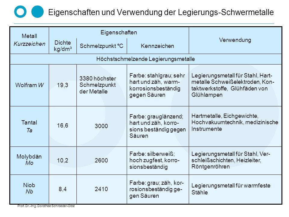 Prof. Dr.-Ing. Dorothee Schroeder-Obst Eigenschaften und Verwendung der Legierungs-Schwermetalle Legierungsmetall für warmfeste Stähle Farbe: grau; zä