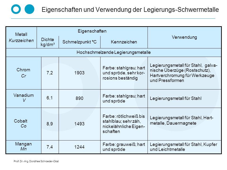 Prof. Dr.-Ing. Dorothee Schroeder-Obst Eigenschaften und Verwendung der Legierungs-Schwermetalle Legierungsmetall für Stahl, Kupfer und Leichtmetalle