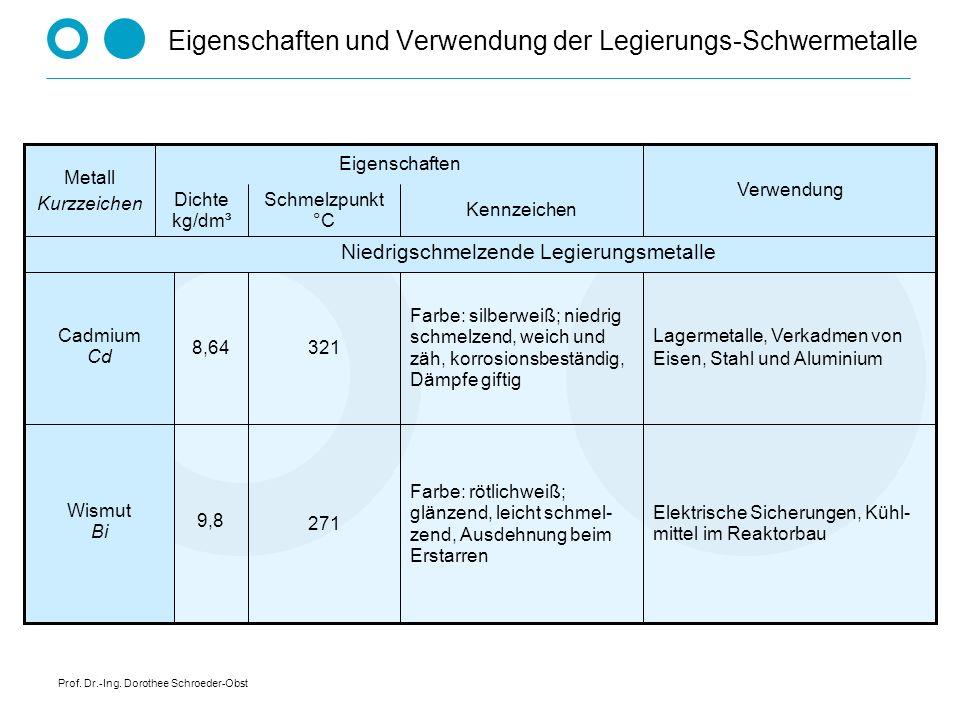 Prof. Dr.-Ing. Dorothee Schroeder-Obst Eigenschaften und Verwendung der Legierungs-Schwermetalle Elektrische Sicherungen, Kühl- mittel im Reaktorbau F