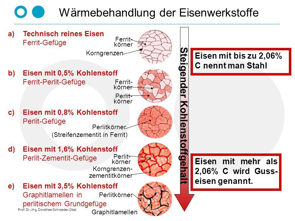 Prof. Dr.-Ing. Dorothee Schroeder-Obst Wärmebehandlung der Eisenwerkstoffe Steigender Kohlenstoffgehalt a)Technisch reines Eisen Ferrit-Gefüge Korngre