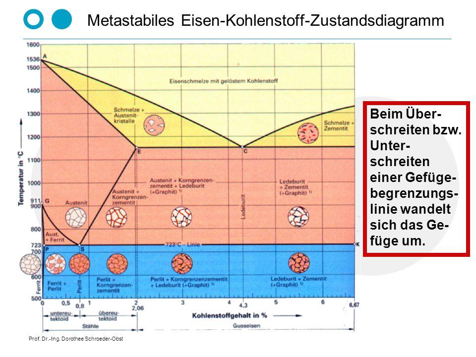 Prof. Dr.-Ing. Dorothee Schroeder-Obst Metastabiles Eisen-Kohlenstoff-Zustandsdiagramm Beim Über- schreiten bzw. Unter- schreiten einer Gefüge- begren