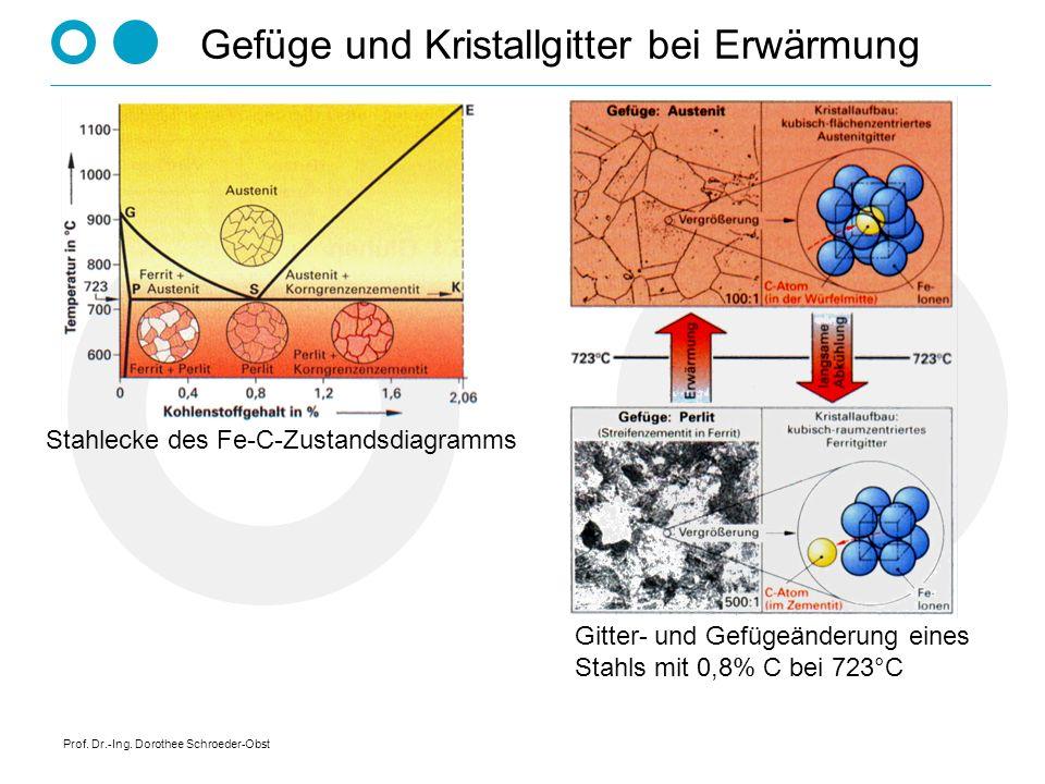 Prof. Dr.-Ing. Dorothee Schroeder-Obst Gefüge und Kristallgitter bei Erwärmung Stahlecke des Fe-C-Zustandsdiagramms Gitter- und Gefügeänderung eines S