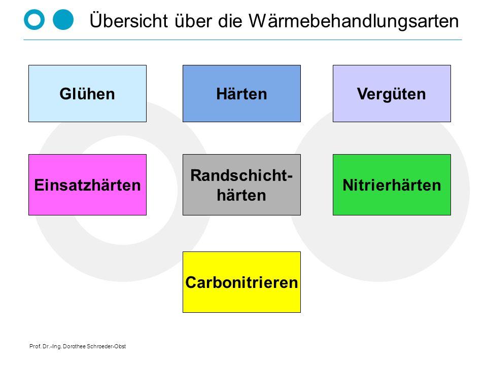 Prof. Dr.-Ing. Dorothee Schroeder-Obst Übersicht über die Wärmebehandlungsarten Glühen Carbonitrieren NitrierhärtenEinsatzhärten Randschicht- härten V