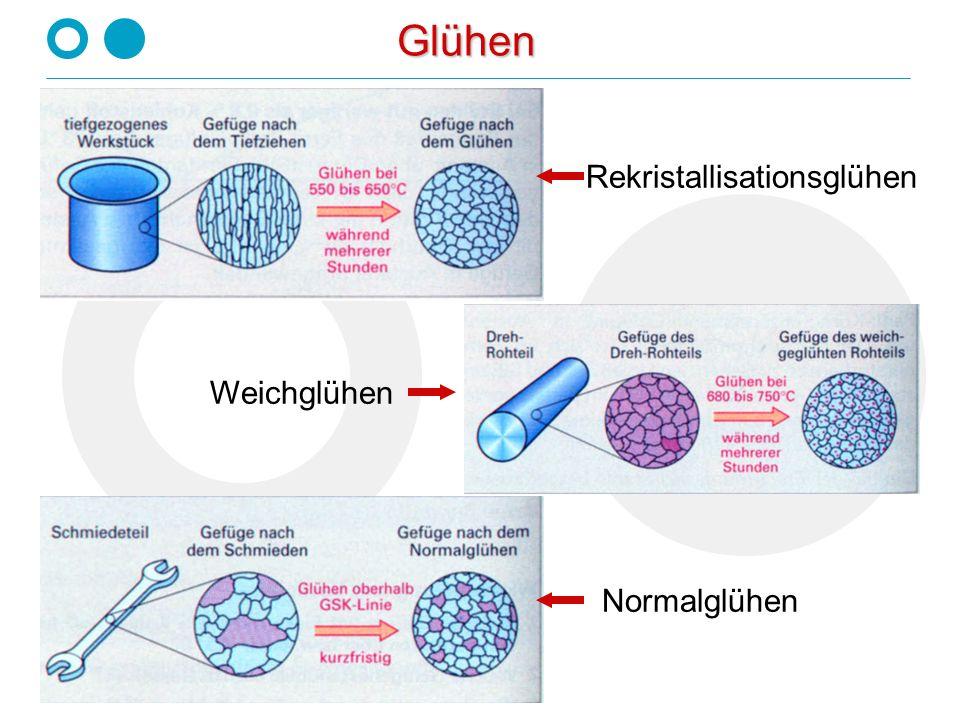 Prof. Dr.-Ing. Dorothee Schroeder-Obst Glühen Glühen Rekristallisationsglühen Weichglühen Normalglühen