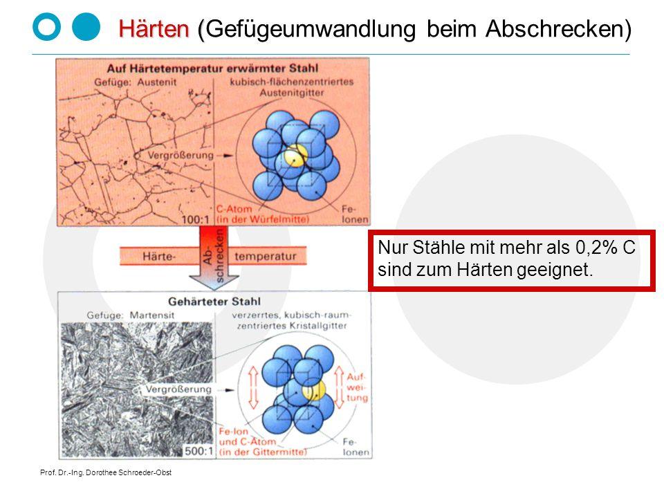 Prof. Dr.-Ing. Dorothee Schroeder-Obst Härten ( Härten (Gefügeumwandlung beim Abschrecken) Nur Stähle mit mehr als 0,2% C sind zum Härten geeignet.
