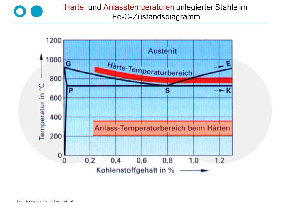 Prof. Dr.-Ing. Dorothee Schroeder-Obst Härte- und Anlasstemperaturen unlegierter Stähle im Fe-C-Zustandsdiagramm