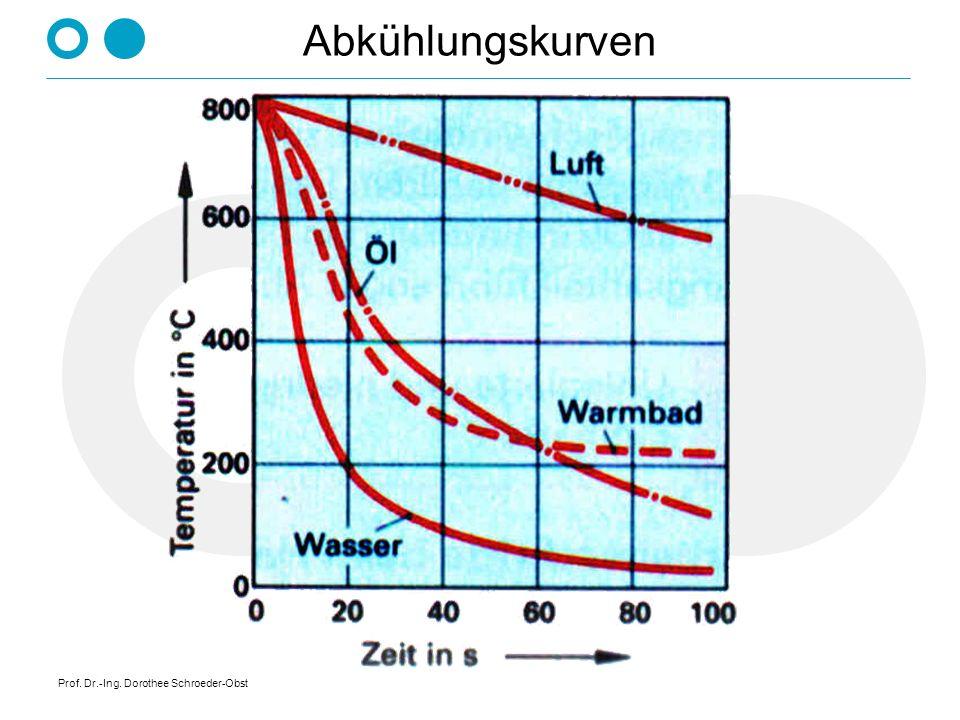 Prof. Dr.-Ing. Dorothee Schroeder-Obst Abkühlungskurven
