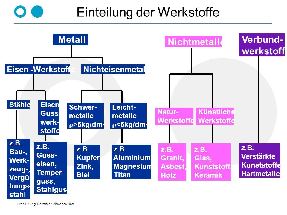 Prof. Dr.-Ing. Dorothee Schroeder-Obst Einteilung der Werkstoffe Metall Nichtmetalle Verbund- werkstoffe Künstliche Werkstoffe Natur- Werkstoffe z.B.