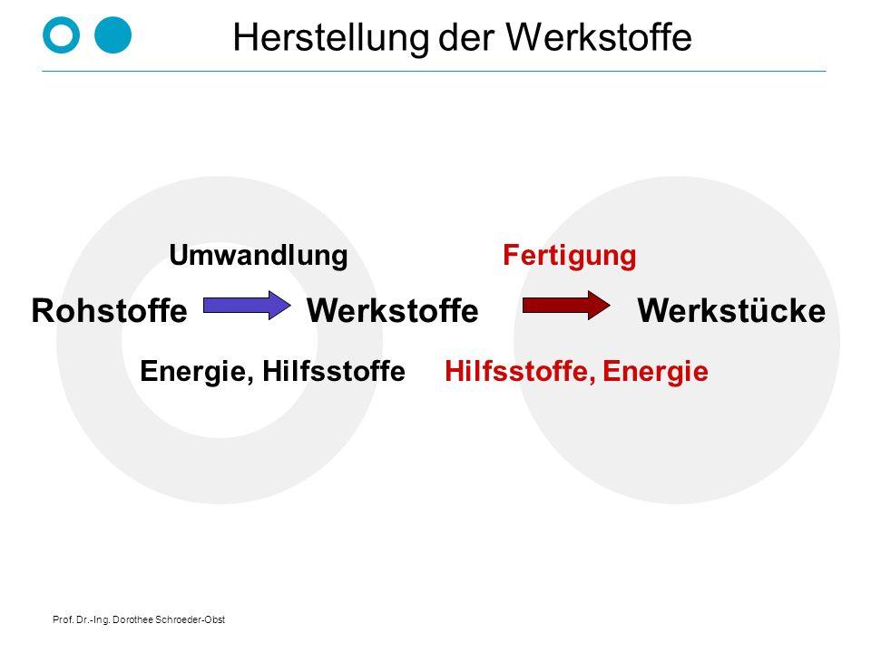 Prof. Dr.-Ing. Dorothee Schroeder-Obst Herstellung der Werkstoffe RohstoffeWerkstoffeWerkstücke Umwandlung Energie, Hilfsstoffe Fertigung Hilfsstoffe,