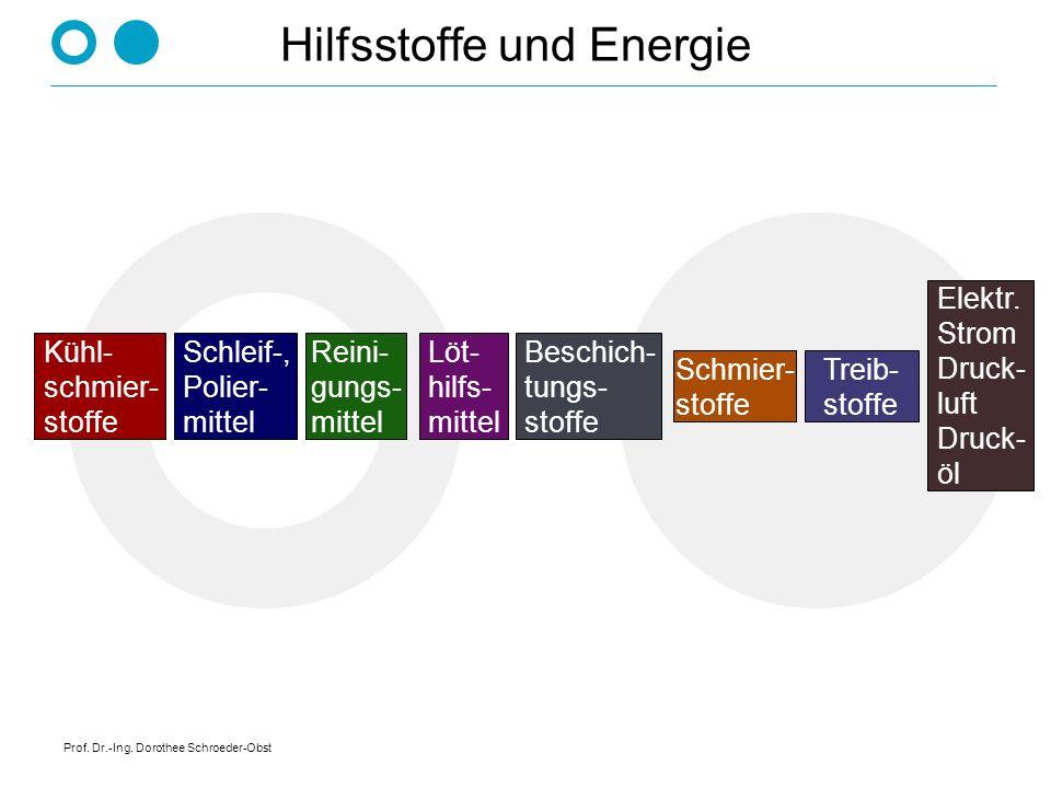 Prof. Dr.-Ing. Dorothee Schroeder-Obst Hilfsstoffe und Energie Kühl- schmier- stoffe Schleif-, Polier- mittel Reini- gungs- mittel Löt- hilfs- mittel