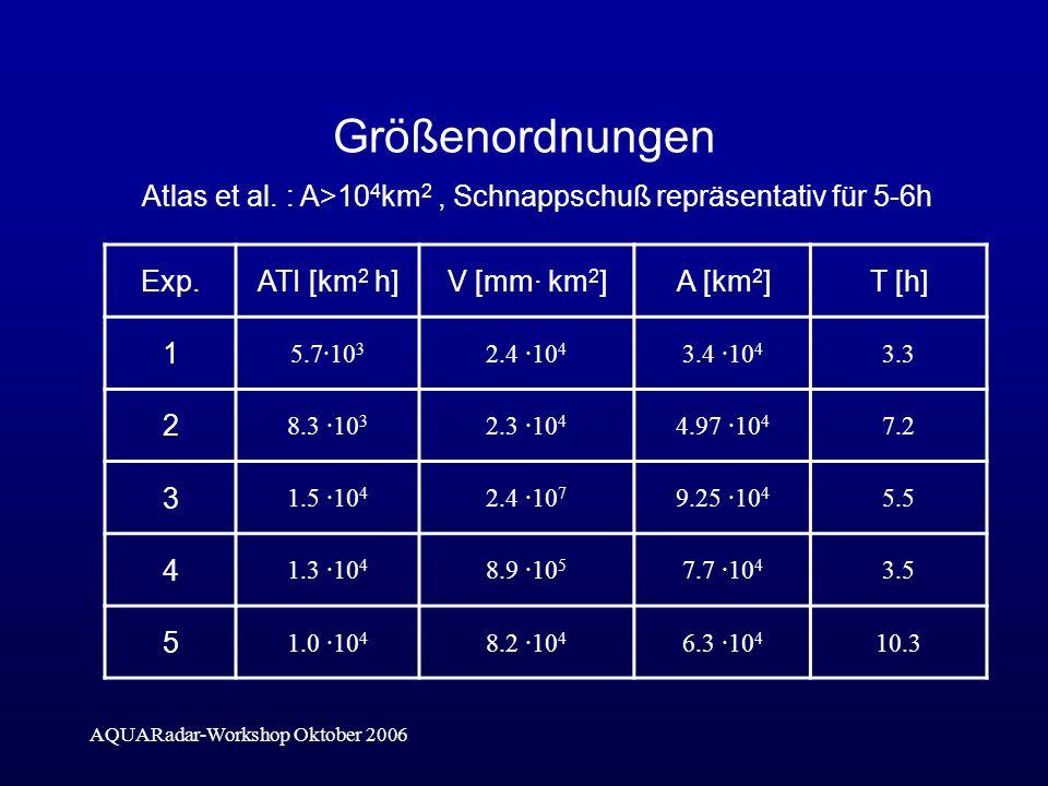 AQUARadar-Workshop Oktober 2006 Größenordnungen Exp.ATI [km 2 h]V [mm· km 2 ]A [km 2 ]T [h] 1 5.7·10 3 2.4 ·10 4 3.4 ·10 4 3.3 2 8.3 ·10 3 2.3 ·10 4 4.97 ·10 4 7.2 3 1.5 ·10 4 2.4 ·10 7 9.25 ·10 4 5.5 4 1.3 ·10 4 8.9 ·10 5 7.7 ·10 4 3.5 5 1.0 ·10 4 8.2 ·10 4 6.3 ·10 4 10.3 Atlas et al.