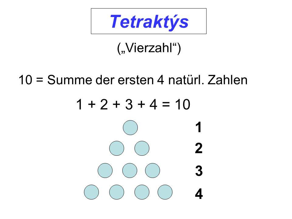 Tetraktýs (Vierzahl) 10 = Summe der ersten 4 natürl. Zahlen 1 + 2 + 3 + 4 = 10 4 1 2 3