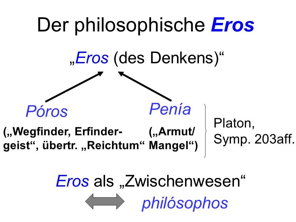 Eros (des Denkens) Póros (Wegfinder, Erfinder- geist, übertr. Reichtum (Armut/ Mangel) Platon, Symp. 203aff. Eros als Zwischenwesen philósophos Der ph