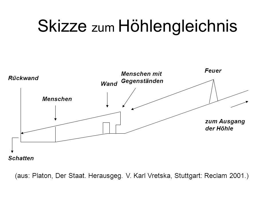 Skizze zum Höhlengleichnis Schatten Rückwand Menschen Wand Menschen mit Gegenständen Feuer zum Ausgang der Höhle (aus: Platon, Der Staat. Herausgeg. V