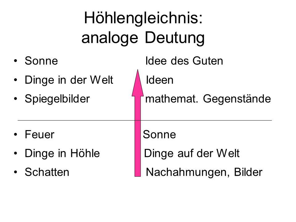 Höhlengleichnis: analoge Deutung Sonne Idee des Guten Dinge in der Welt Ideen Spiegelbilder mathemat. Gegenstände Feuer Sonne Dinge in Höhle Dinge auf