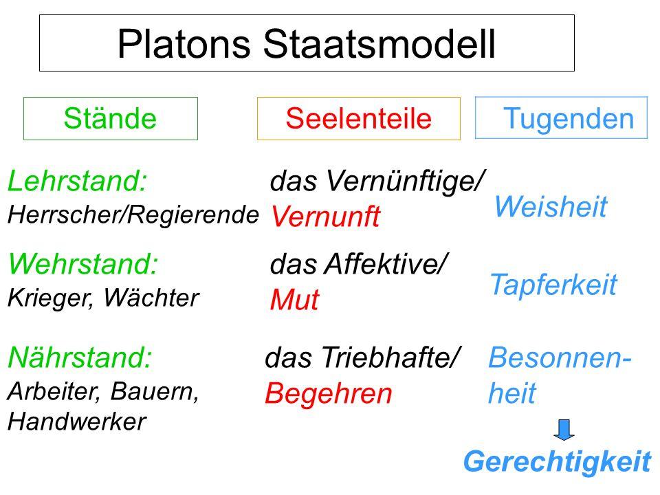 Platons Staatsmodell StändeSeelenteile Lehrstand: Herrscher/Regierende Wehrstand: Krieger, Wächter Nährstand: Arbeiter, Bauern, Handwerker das Vernünf