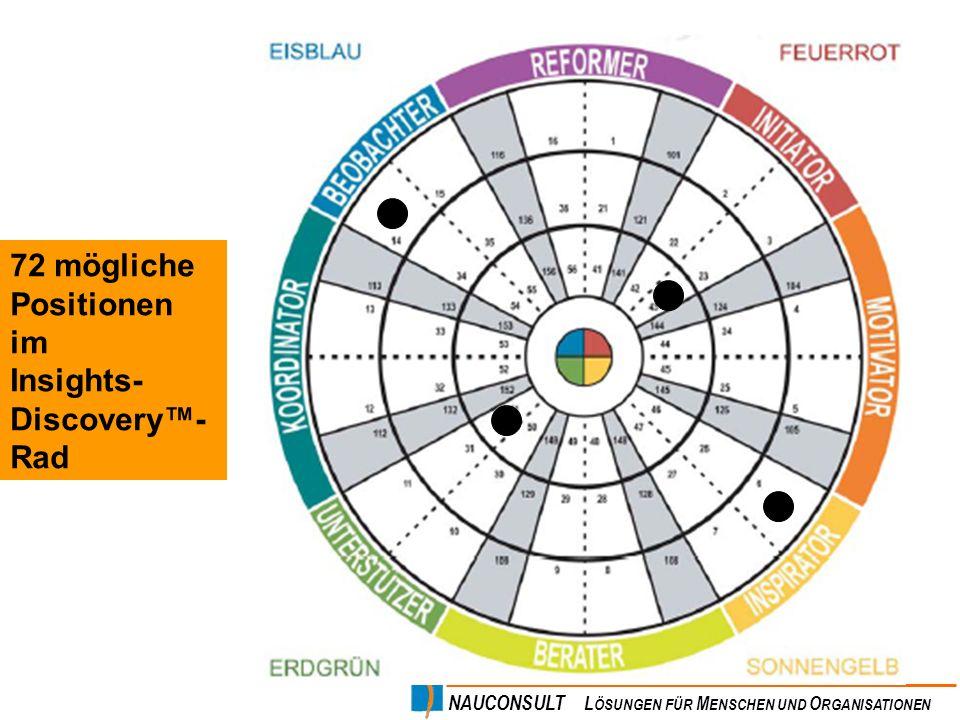 NAUCONSULT L ÖSUNGEN FÜR M ENSCHEN UND O RGANISATIONEN 72 mögliche Positionen im Insights- Discovery- Rad