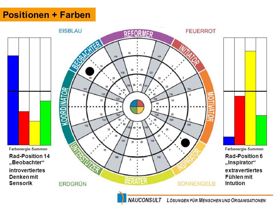 NAUCONSULT L ÖSUNGEN FÜR M ENSCHEN UND O RGANISATIONEN Positionen + Farben Farbenergie-Summen Rad-Position 14 Beobachter introvertiertes Denken mit Se