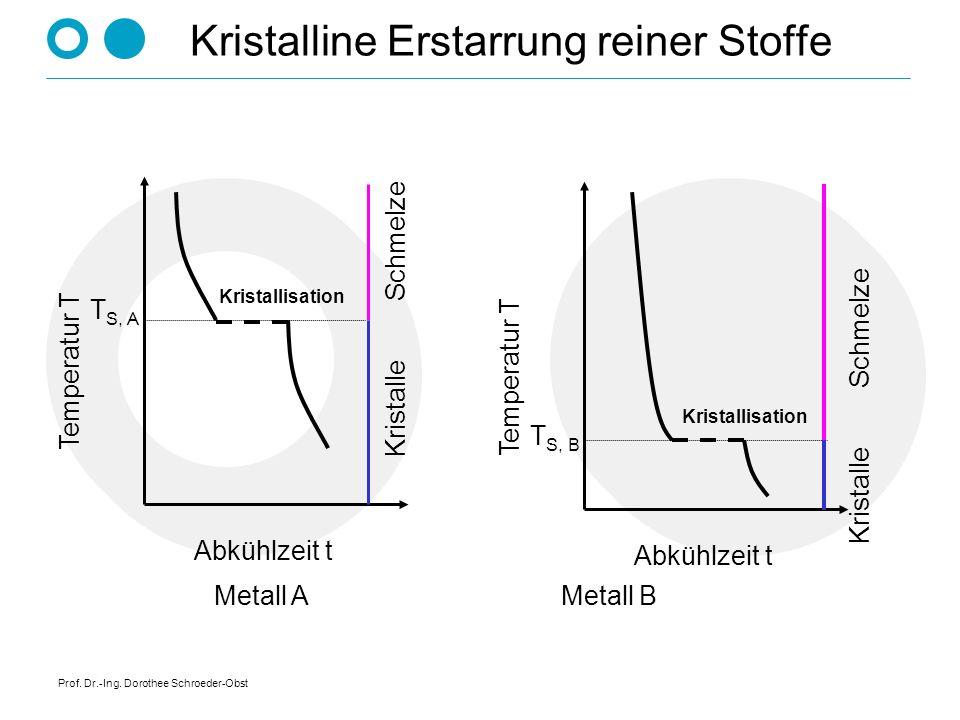 Prof. Dr.-Ing. Dorothee Schroeder-Obst Temperatur - Zeit - Kurven vom Erstarrungsprozeß eines reinen Metalls (Kupfer) vom Erstarrungsprozeß einer Legi