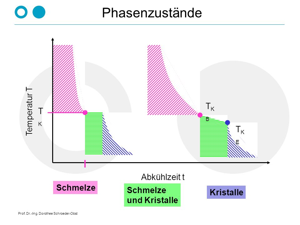 Prof. Dr.-Ing. Dorothee Schroeder-Obst Abkühlverlauf bei der Erstarrung Temperatur T Abkühlzeit t reines Metall + Legierung amorpher Stoff eutektische